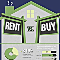 Home Buying Vs Renting Debate Infographic by Elika Realestate
