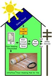 Solar Powered Floor Heat