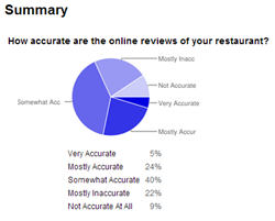 Online Review Survey Results
