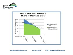 Graph showing that Black Mountain serves 71% of all MT cities and 100% of MT cities with a population between 1000-10,000