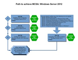 Hatsize Provides Labs for MCSA: Windows Server 2012 Certification Path