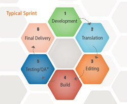 Localization and Agile Development