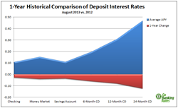 Historical Deposit Account Rates