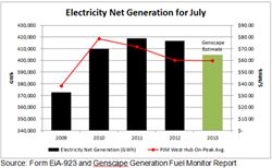 Electricity Net Generation for July 2013