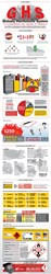 Globally Harmonized System Infographic