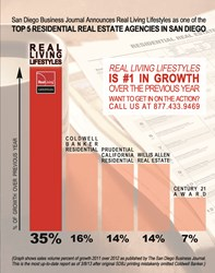 2013 Real Living Lifestyles Growth Chart