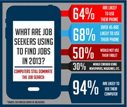 Recruiting Infographic - HireClix Job Search Tools Market Research