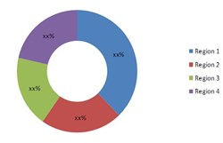 Gas Analyzer Sensor Detector Market Chart