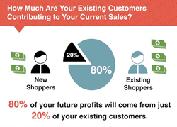 How Much Are Your Existing Customers Contributing to Your Current Sales?