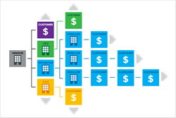 Elastic Path® Subscriptions eliminates that problem with Unified Channel Billing