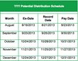 YYY Potential Distribution Schedule