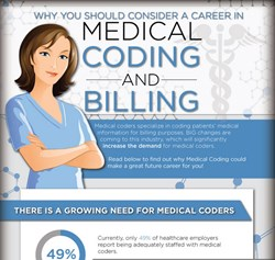 Career Step Medical Coding and Billing
