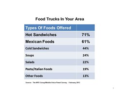 Foods Offered by Food Trucks in Your Area