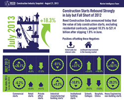 Reed Construction Data Industry Snapshots - August 2013