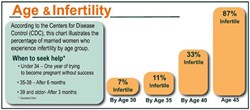 Infertility increases in the 30s
