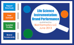 Life Science Instrumentation Brand Performance Infographic