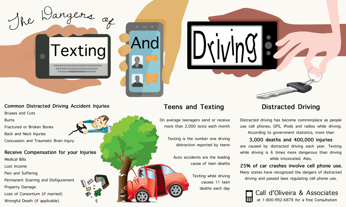 Dangers Of Texting And Driving >> RI Auto Accident Lawyer Releases New Informational Graphic ...