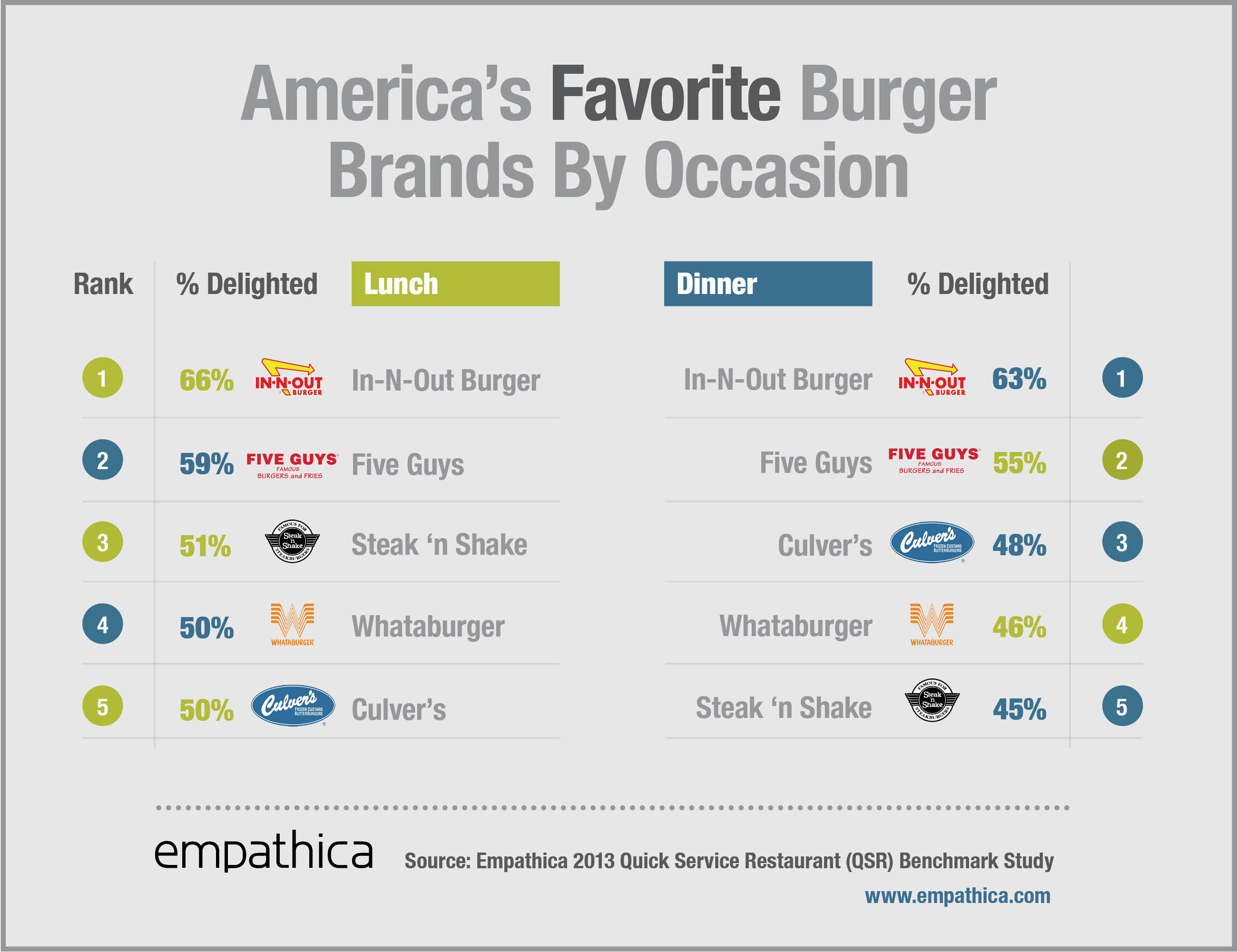 a comparison of burger chains in america Today, it's by far the biggest entry on this list, currently clocking in as the ninth- largest burger chain in america not bad for a dc local compared to ten years ago, fatburger now skews heavily interational, with franchises opened or planned on every continent except antarctica claim(s) to fame: briefly.