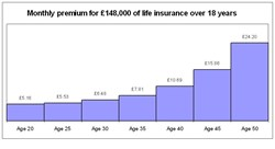PayingTooMuch.com Life Insurance Quotes