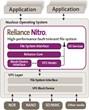 Datalight Reliance Nitro for Nucleus block diagram