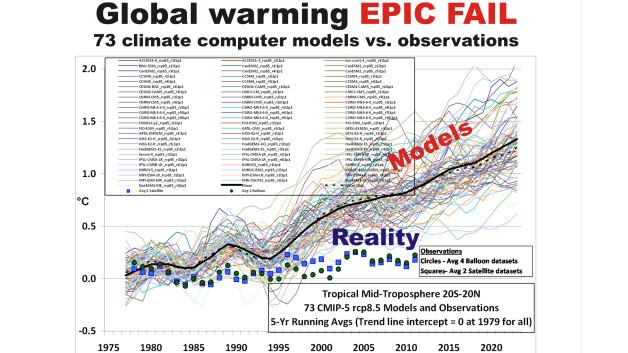 wmo climate catastrophe claims comically contradict un