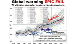 No Warming in Tropical Mid-Troposphere