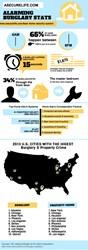 INFOGRAPHIC: Burglary Statistics
