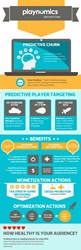 Playnomics Churn Infographic