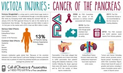 Victoza Infographic on Side Effects and Link to Cancer