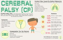 Cerebral Palsy Infographic