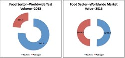 Global, Food Microbiology, Market Size, Market Value