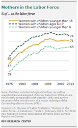 Mothers in the Labor Force