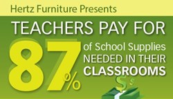 Teachers Pay For 87% Of Supplies Needed For Their Clasrooms