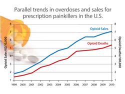 Passages Malibu, prescription drug abuse, treatment