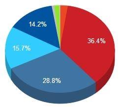 Popular Social Network Graph