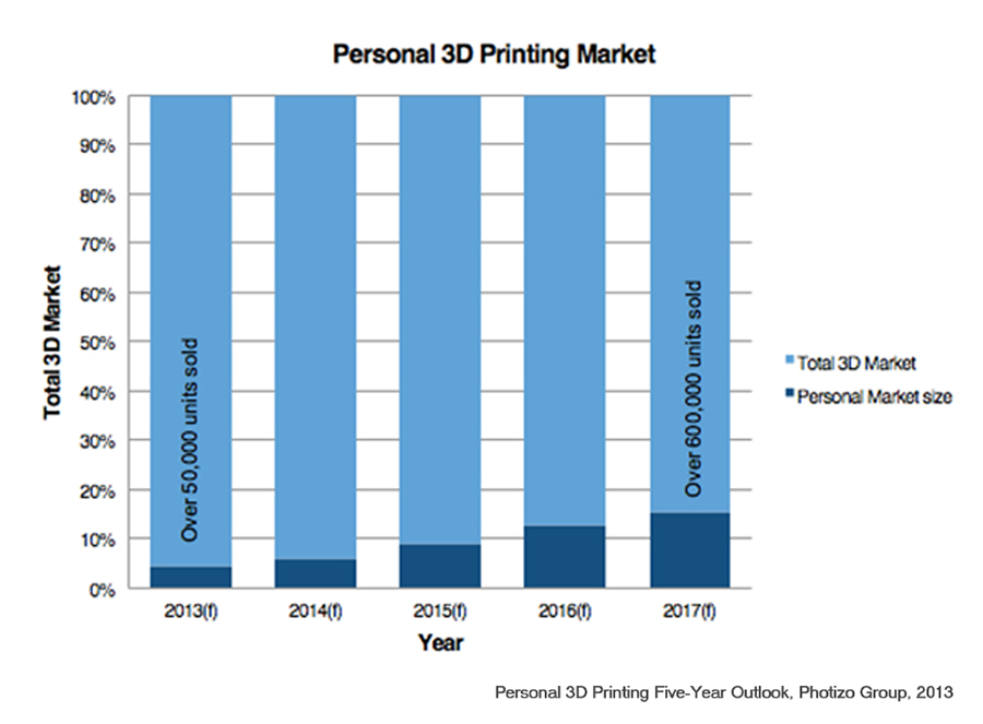 Personal 3d Printing Entering A New Phase Of Evolution