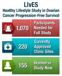 Find out more at www.ovarianlives.org