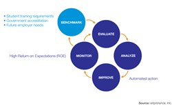 eXplorance's new Training Experience Management (TEM) framework for higher education institutions