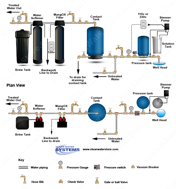 Clean Water Systems Expands Well Water Treatment Diagram