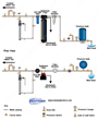 Ultra-Filtration Diagram for Well Water