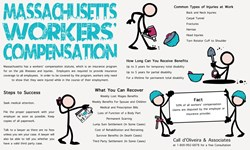 Massachusetts Workers' Compensation Infographic with common types of Injuries on the job