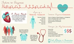 Failure to Diagnose Heart Attack Infographic from d'Oliveira & Associates