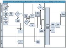 M&A Management Process