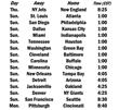 Week 2 of NFL Season Opens with Brady, Patriots Hosting Jets