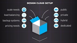 Cloud Migration Infographic