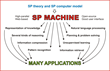 How the SP machine may be developed and applied