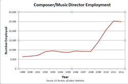 Jobs for composers