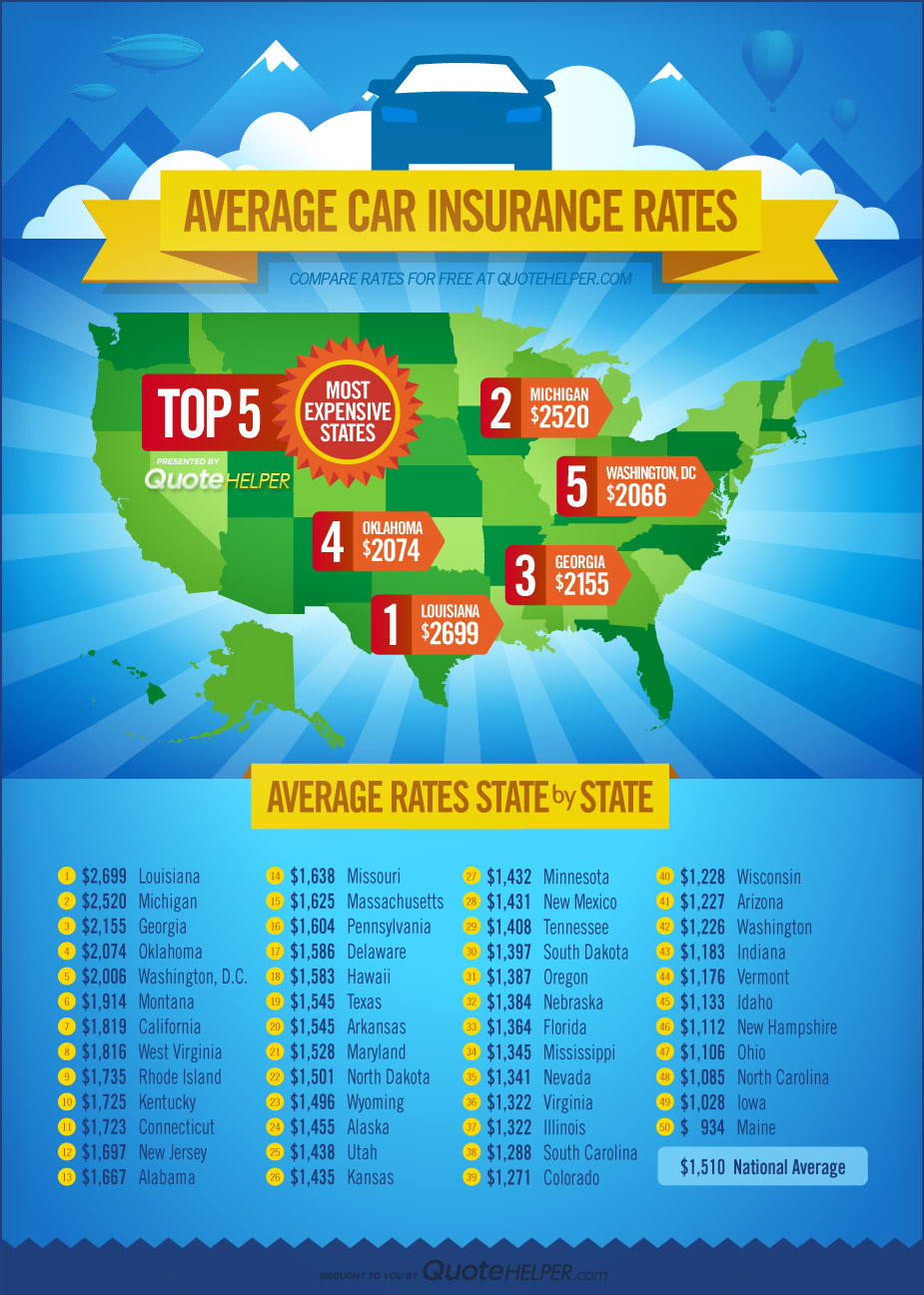 Average car insurance rates in the us 17
