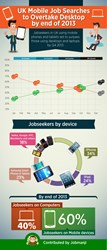 Mobile job seekers to overtake desktop by end of 2013