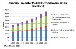 medical polymer, polymer, medical polymer markets, implants